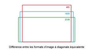 Difference entre le format 4/3, 16/9 et 21/9
